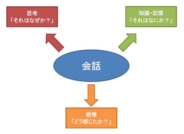 会話における3要素